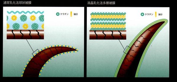 液状乳化法イメージ