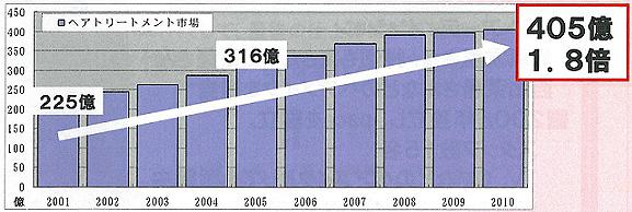 トリートメント市場の2001年から2010年までの推移グラフ
